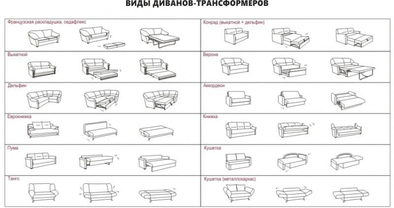 Трансформация Диванов